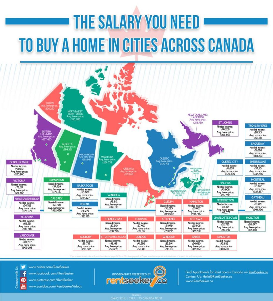 Costs of Living in Canada